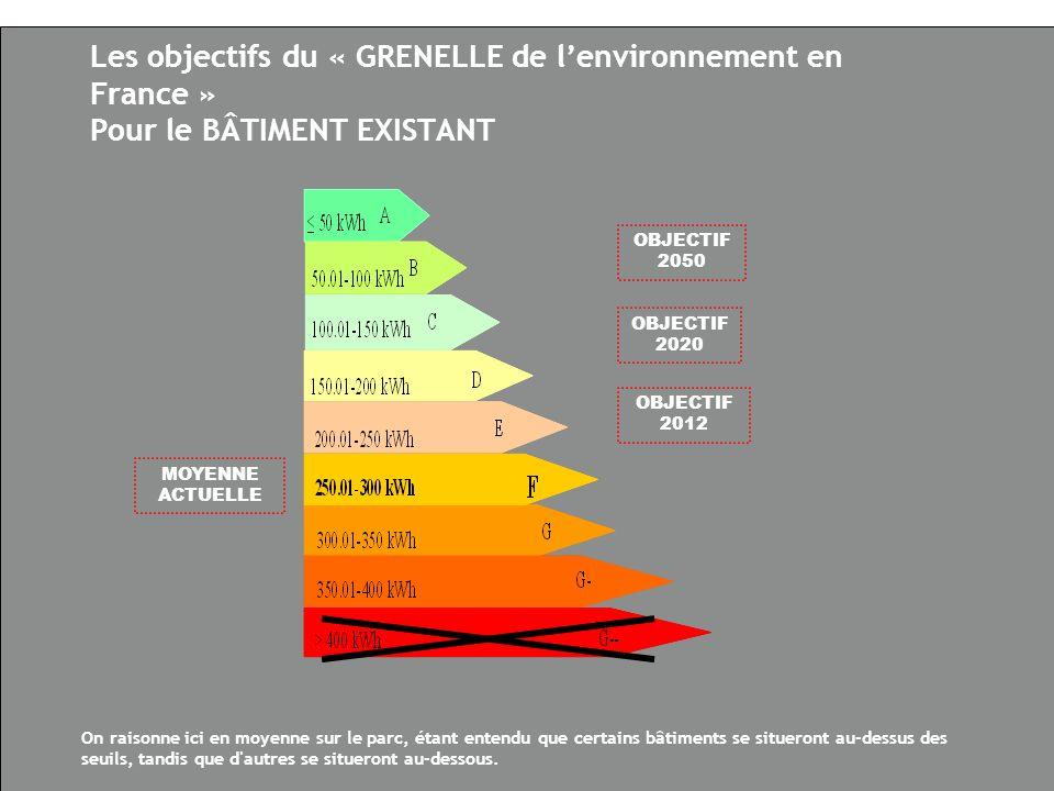 Les objectifs du « GRENELLE de lenvironnement en France » Pour le BÂTIMENT EXISTANT MOYENNE ACTUELLE OBJECTIF 2020 OBJECTIF 2012 OBJECTIF 2050 On raisonne ici en moyenne sur le parc, étant entendu que certains bâtiments se situeront au-dessus des seuils, tandis que d autres se situeront au-dessous.