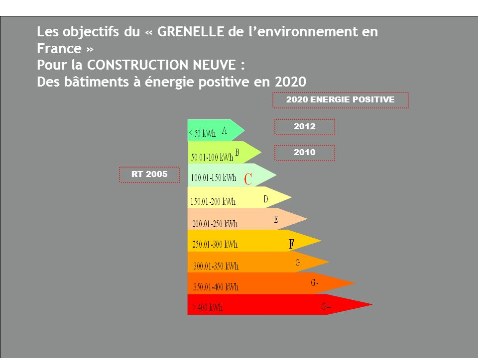 01/02/2008 Confédération de lArtisanat et des Petites Entreprises du Bâtiment 15 Les objectifs du « GRENELLE de lenvironnement en France » Pour la CONSTRUCTION NEUVE : Des bâtiments à énergie positive en 2020 2010 RT 2005 2020 ENERGIE POSITIVE 2012