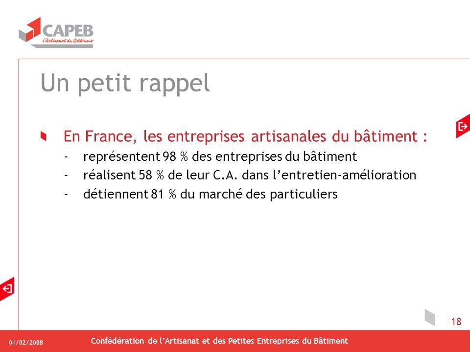 01/02/2008 Confédération de lArtisanat et des Petites Entreprises du Bâtiment 18 Un petit rappel En France, les entreprises artisanales du bâtiment : -représentent 98 % des entreprises du bâtiment -réalisent 58 % de leur C.A.