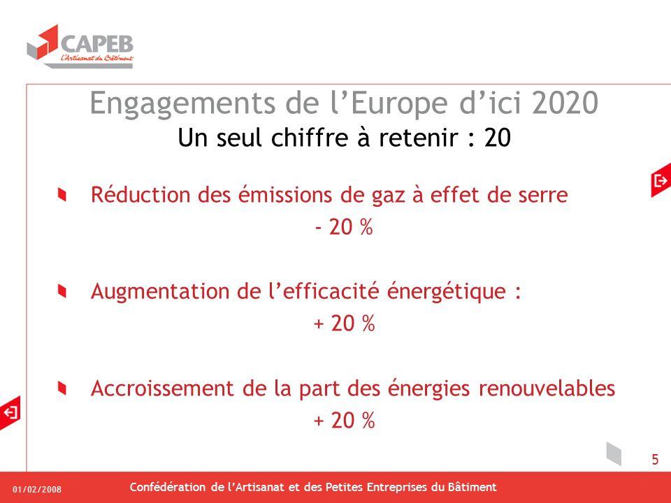 01/02/2008 Confédération de lArtisanat et des Petites Entreprises du Bâtiment 5 Engagements de lEurope dici 2020 Un seul chiffre à retenir : 20 Réduction des émissions de gaz à effet de serre - 20 % Augmentation de lefficacité énergétique : + 20 % Accroissement de la part des énergies renouvelables + 20 %