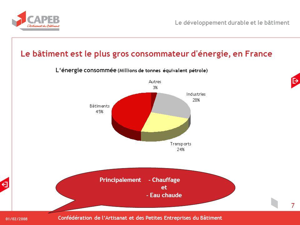 01/02/2008 Confédération de lArtisanat et des Petites Entreprises du Bâtiment 7 Le bâtiment est le plus gros consommateur d'énergie, en France Lénergi