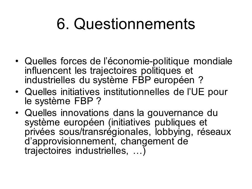 6. Questionnements Quelles forces de léconomie-politique mondiale influencent les trajectoires politiques et industrielles du système FBP européen ? Q