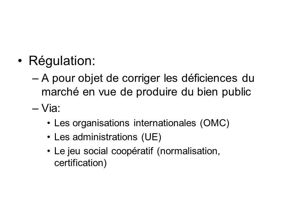 Régulation: –A pour objet de corriger les déficiences du marché en vue de produire du bien public –Via: Les organisations internationales (OMC) Les ad