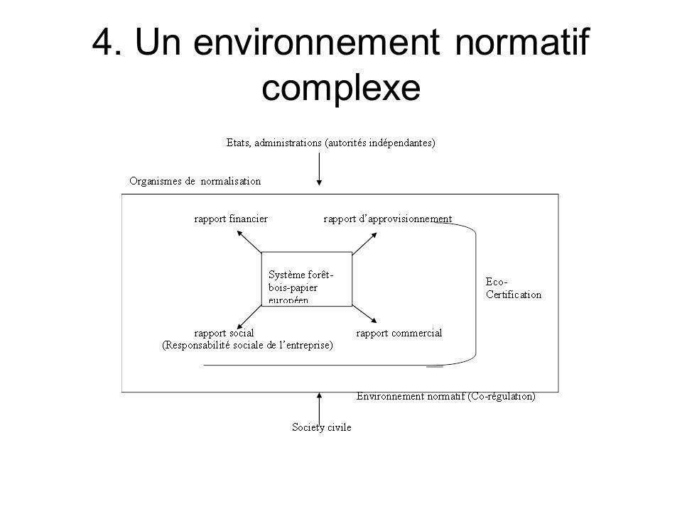 4. Un environnement normatif complexe