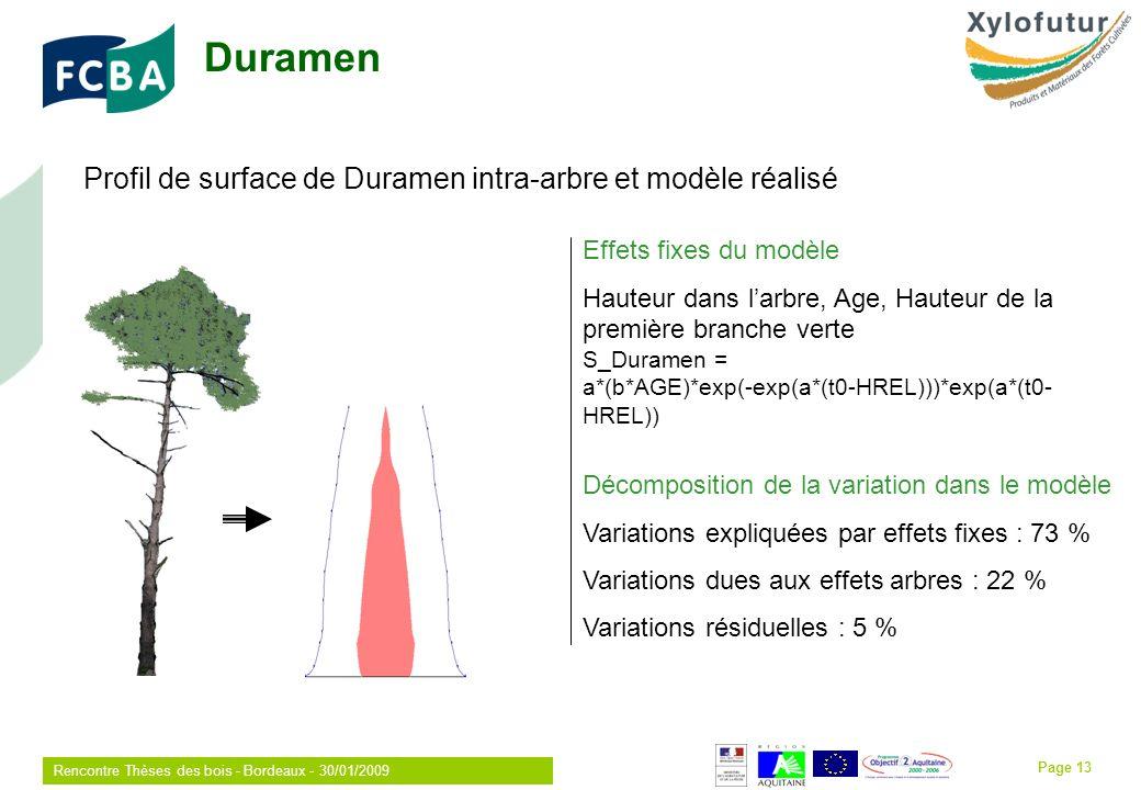 Rencontre Thèses des bois - Bordeaux - 30/01/2009 Page 13 Duramen Profil de surface de Duramen intra-arbre et modèle réalisé Effets fixes du modèle Hauteur dans larbre, Age, Hauteur de la première branche verte S_Duramen = a*(b*AGE)*exp(-exp(a*(t0-HREL)))*exp(a*(t0- HREL)) Décomposition de la variation dans le modèle Variations expliquées par effets fixes : 73 % Variations dues aux effets arbres : 22 % Variations résiduelles : 5 %
