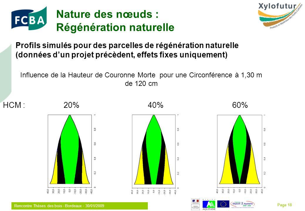 Rencontre Thèses des bois - Bordeaux - 30/01/2009 Page 18 Profils simulés pour des parcelles de régénération naturelle (données dun projet précèdent, effets fixes uniquement) Influence de la Hauteur de Couronne Morte pour une Circonférence à 1,30 m de 120 cm HCM : 20% 40% 60% Nature des nœuds : Régénération naturelle