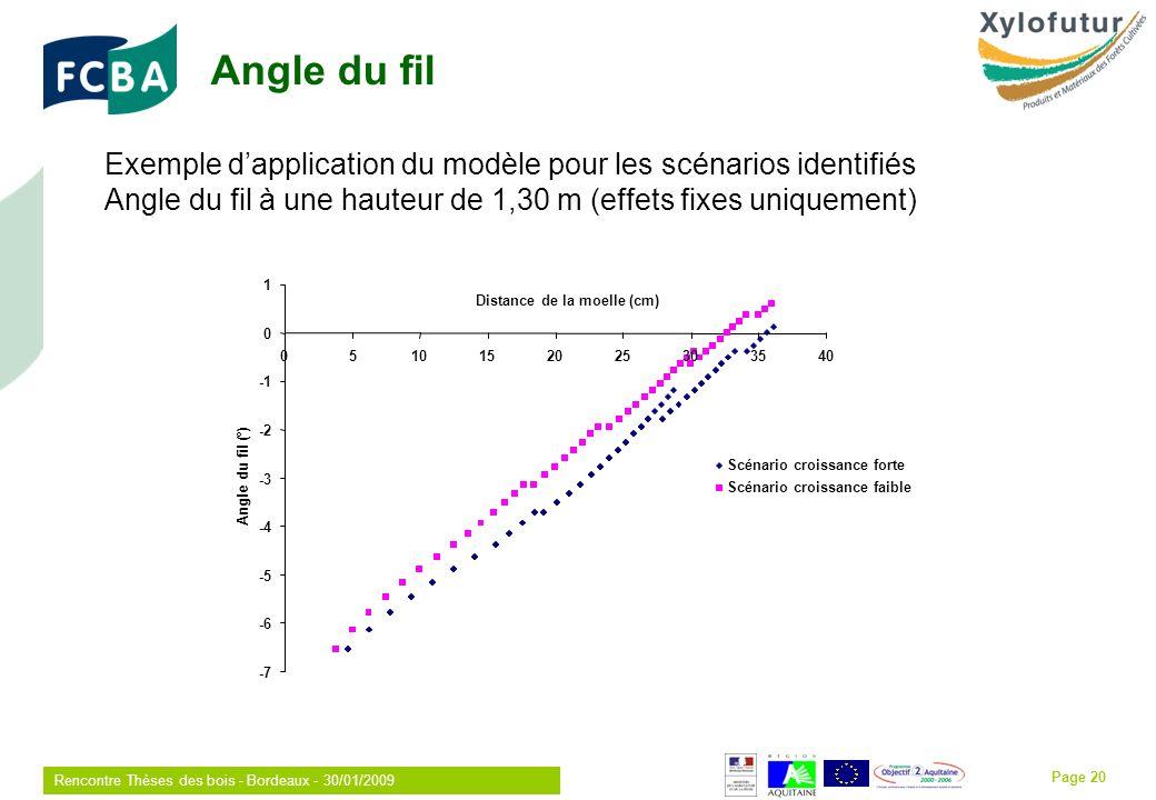 Rencontre Thèses des bois - Bordeaux - 30/01/2009 Page 20 Exemple dapplication du modèle pour les scénarios identifiés Angle du fil à une hauteur de 1,30 m (effets fixes uniquement) Angle du fil -7 -6 -5 -4 -3 -2 0 1 0510152025303540 Distance de la moelle (cm) Angle du fil (°) Scénario croissance forte Scénario croissance faible