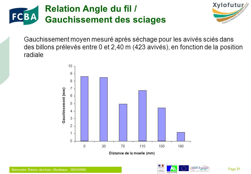 Rencontre Thèses des bois - Bordeaux - 30/01/2009 Page 21 Relation Angle du fil / Gauchissement des sciages Gauchissement moyen mesuré après séchage pour les avivés sciés dans des billons prélevés entre 0 et 2,40 m (423 avivés), en fonction de la position radiale 0 1 2 3 4 5 6 7 8 9 10 03070110150190 Distance de la moelle (mm) Gauchissement (mm)