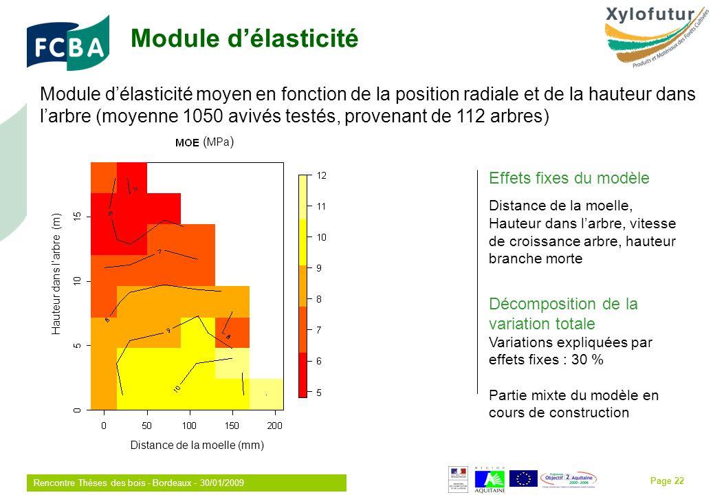 Rencontre Thèses des bois - Bordeaux - 30/01/2009 Page 22 Module délasticité Module délasticité moyen en fonction de la position radiale et de la hauteur dans larbre (moyenne 1050 avivés testés, provenant de 112 arbres) ( MPa ) Distance de la moelle (mm) (m) Effets fixes du modèle Distance de la moelle, Hauteur dans larbre, vitesse de croissance arbre, hauteur branche morte Décomposition de la variation totale Variations expliquées par effets fixes : 30 % Partie mixte du modèle en cours de construction Hauteur dans larbre (m)