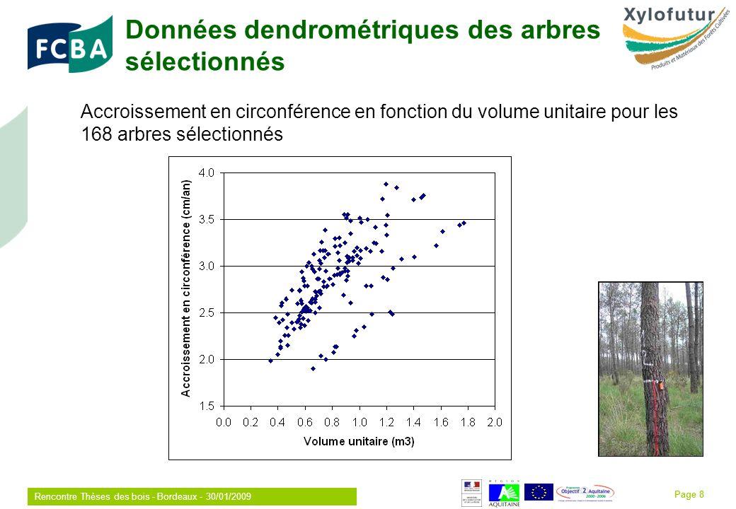 Rencontre Thèses des bois - Bordeaux - 30/01/2009 Page 8 Données dendrométriques des arbres sélectionnés Accroissement en circonférence en fonction du volume unitaire pour les 168 arbres sélectionnés