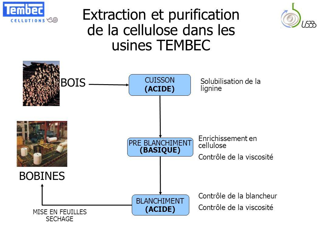 Extraction et purification de la cellulose dans les usines TEMBEC CUISSON (ACIDE) PRE BLANCHIMENT (BASIQUE) BLANCHIMENT (ACIDE) Solubilisation de la l