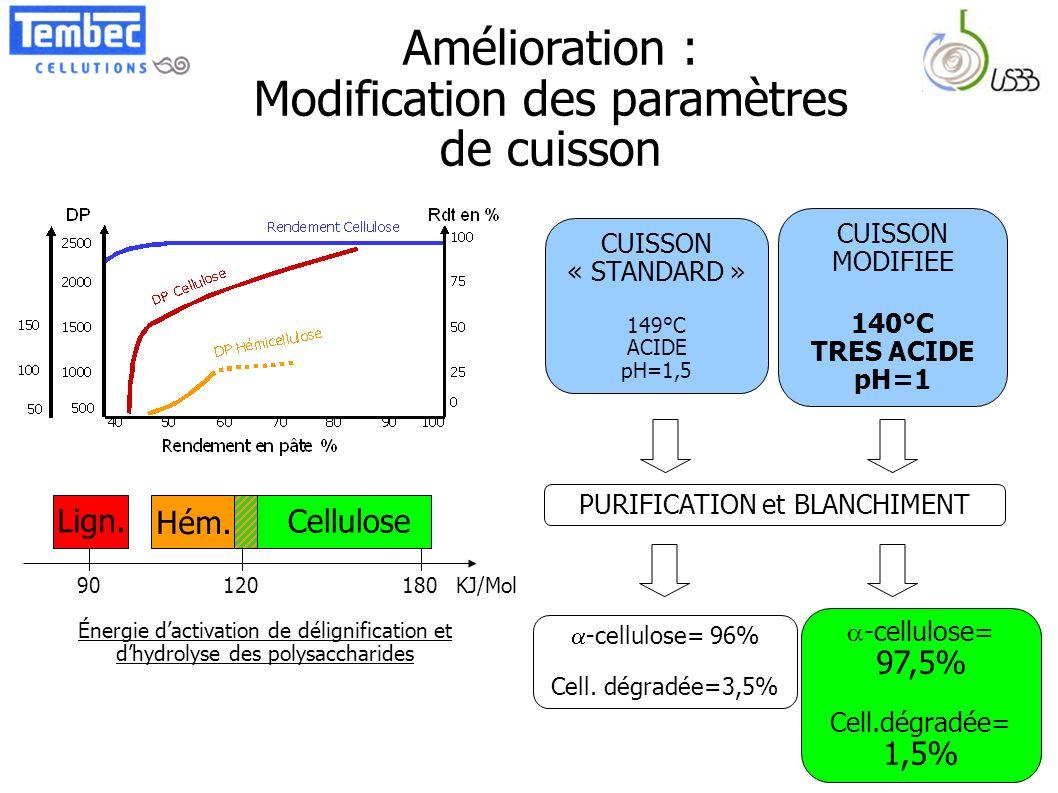 Amélioration : Modification des paramètres de cuisson CUISSON « STANDARD » 149°C ACIDE pH=1,5 CUISSON MODIFIEE 140°C TRES ACIDE pH=1 -cellulose= 96% C