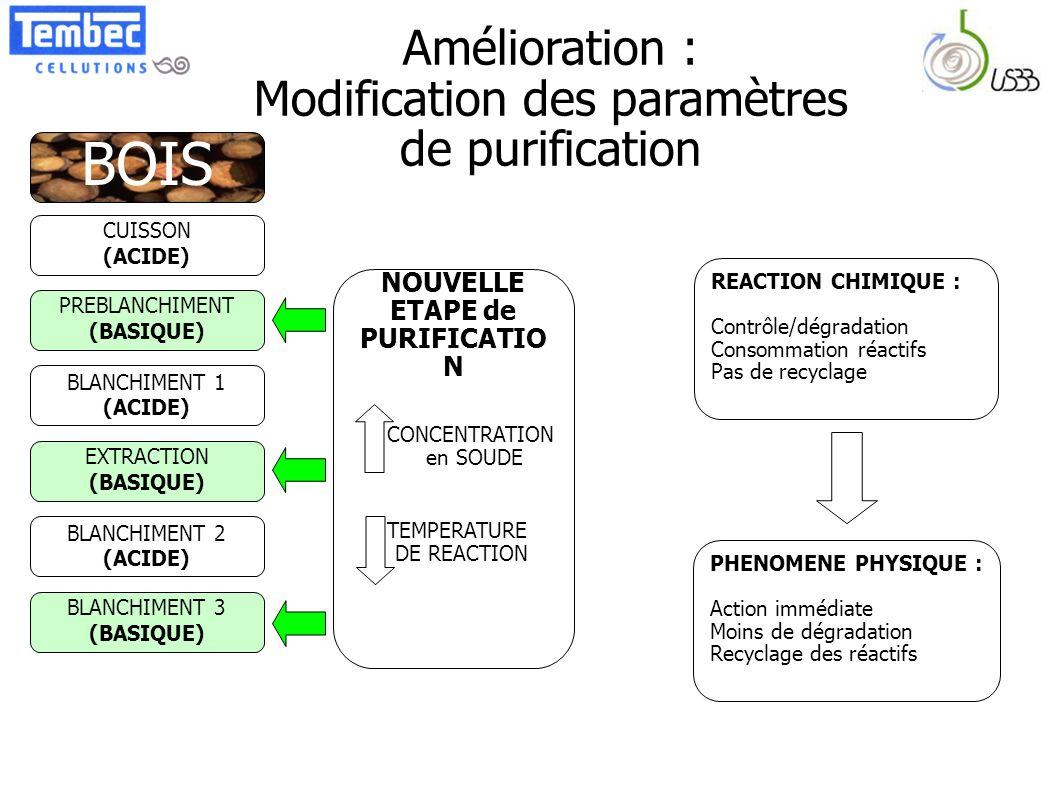 Amélioration : Modification des paramètres de purification CUISSON (ACIDE) PREBLANCHIMENT (BASIQUE) BLANCHIMENT 1 (ACIDE) EXTRACTION (BASIQUE) BLANCHI