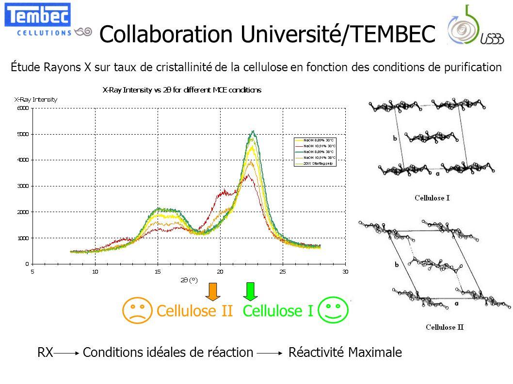 Collaboration Université/TEMBEC Étude Rayons X sur taux de cristallinité de la cellulose en fonction des conditions de purification Cellulose ICellulo