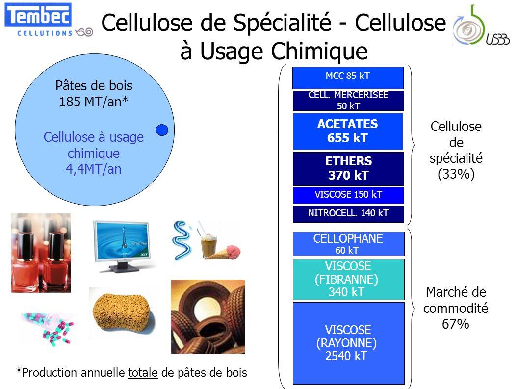 Cellulose de Spécialité - Cellulose à Usage Chimique Pâtes de bois 185 MT/an* Cellulose à usage chimique 4,4MT/an ACETATES 655 kT ETHERS 370 kT MCC 85