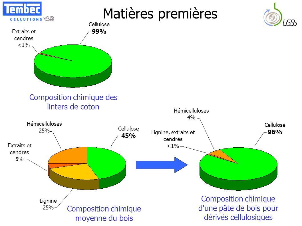 Matières premières Cellulose 99% Extraits et cendres <1% Composition chimique des linters de coton Lignine, extraits et cendres <1% Cellulose 96% Hémi