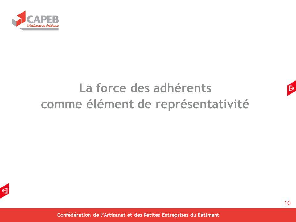 10 Confédération de lArtisanat et des Petites Entreprises du Bâtiment La force des adhérents comme élément de représentativité