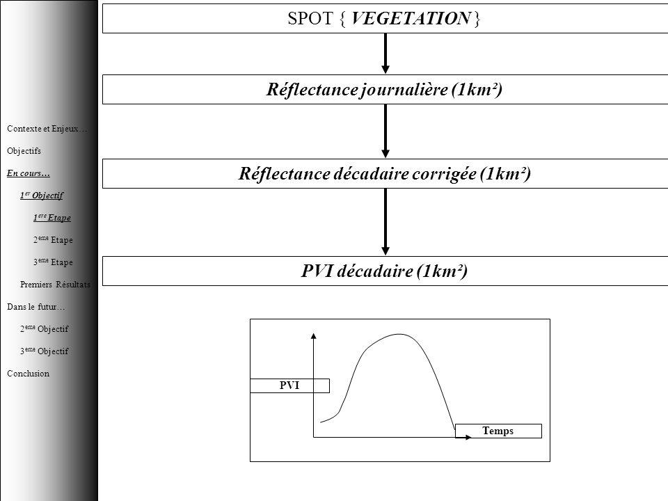 SPOT { VEGETATION } Réflectance journalière (1km²) Réflectance décadaire corrigée (1km²) PVI décadaire (1km²) PVI Temps Contexte et Enjeux… Objectifs