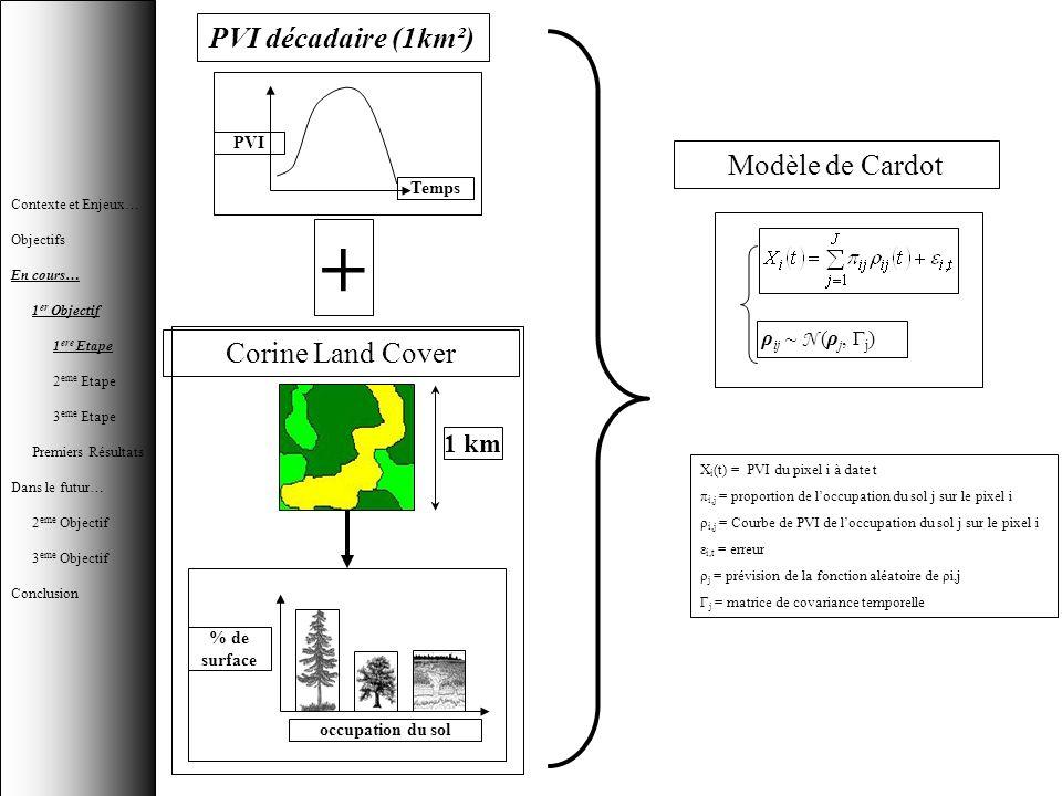 PVI décadaire (1km²) PVI Temps 1 km % de surface occupation du sol Corine Land Cover + ρ ij ~ N (ρ j, Γ j ) Modèle de Cardot X i (t) = PVI du pixel i