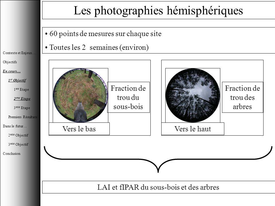 Fraction de trou des arbres Vers le haut Les photographies hémisphériques 60 points de mesures sur chaque site Toutes les 2 semaines (environ) Vers le