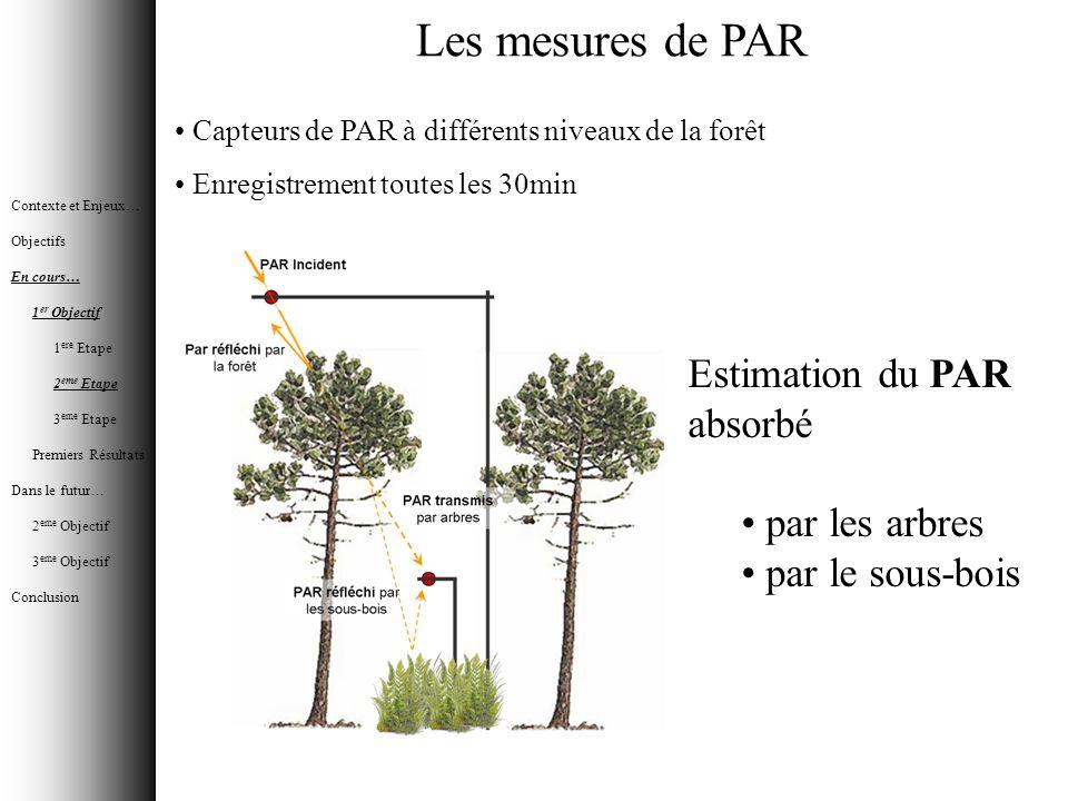 Les mesures de PAR Capteurs de PAR à différents niveaux de la forêt Enregistrement toutes les 30min Estimation du PAR absorbé par les arbres par le so