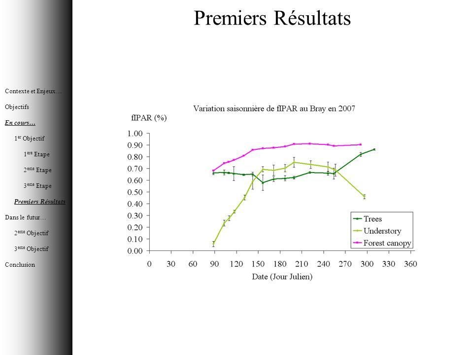 Premiers Résultats Contexte et Enjeux… Objectifs En cours… 1 er Objectif 1 ere Etape 2 eme Etape 3 eme Etape Premiers Résultats Dans le futur… 2 eme O