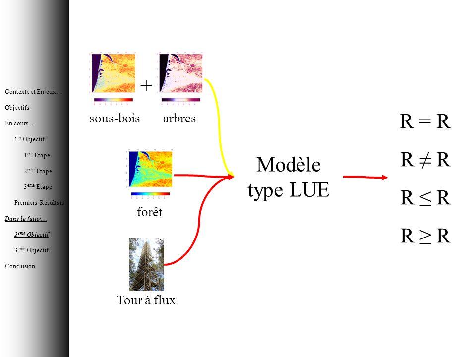 Modèle type LUE R = R R + sous-boisarbres forêt Tour à flux Contexte et Enjeux… Objectifs En cours… 1 er Objectif 1 ere Etape 2 eme Etape 3 eme Etape