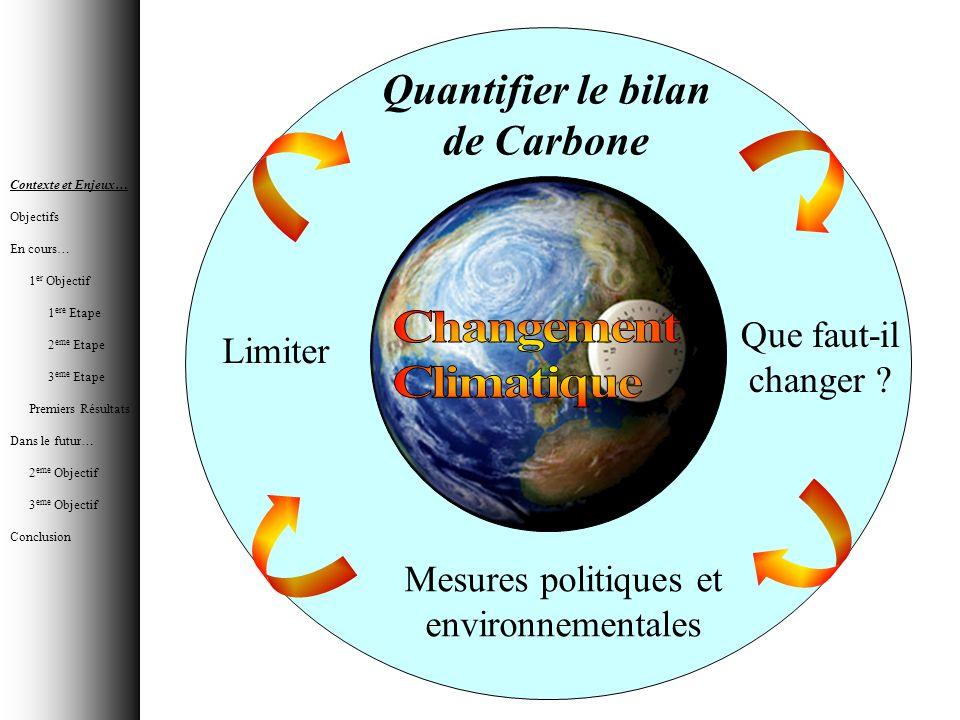 Quantifier le bilan de Carbone Que faut-il changer ? Mesures politiques et environnementales Limiter Contexte et Enjeux… Objectifs En cours… 1 er Obje
