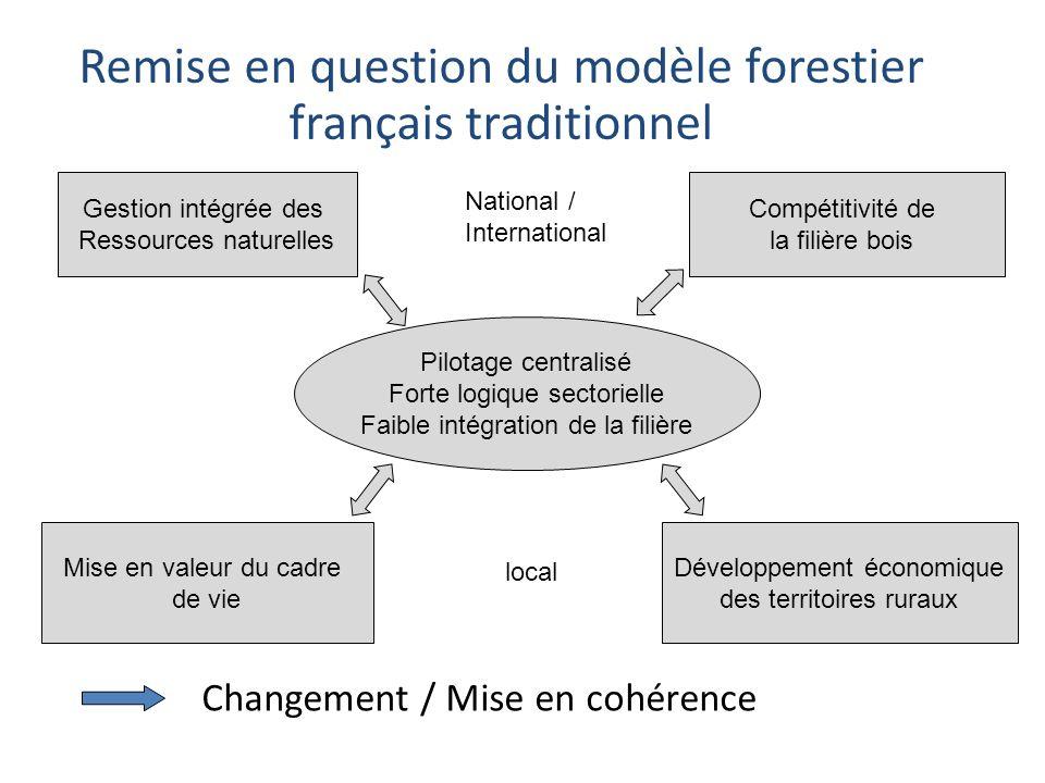 Remise en question du modèle forestier français traditionnel Pilotage centralisé Forte logique sectorielle Faible intégration de la filière Gestion intégrée des Ressources naturelles Compétitivité de la filière bois Développement économique des territoires ruraux Mise en valeur du cadre de vie National / International local Changement / Mise en cohérence