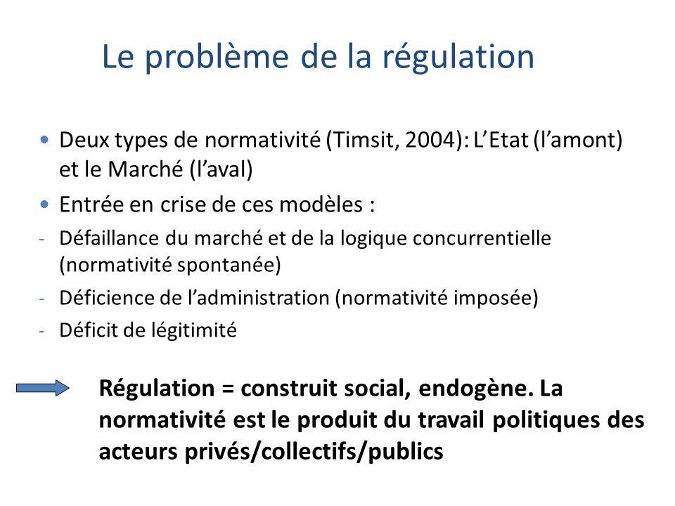 Deux types de normativité (Timsit, 2004): LEtat (lamont) et le Marché (laval) Entrée en crise de ces modèles : - Défaillance du marché et de la logique concurrentielle (normativité spontanée) - Déficience de ladministration (normativité imposée) - Déficit de légitimité Le problème de la régulation Régulation = construit social, endogène.