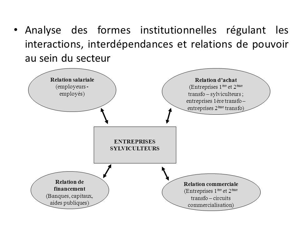 Analyse des diverses modalités de régulation des usages concurrents des ressources forestières Sans effet sur le droit de propriété Avec effet sur le droit de propriété Redéfinition de la structure de distribution des droits de propriété Politiques publiques Droit de propriété RESSOURCES FORESTIERES