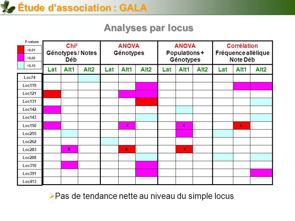 Chi² Génotypes / Notes Déb ANOVA Génotypes ANOVA Populations + Génotypes Corrélation Fréquence allèlique Note Déb LatAlt1Alt2LatAlt1Alt2LatAlt1Alt2Lat