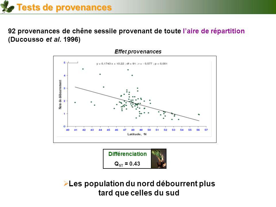 92 provenances de chêne sessile provenant de toute laire de répartition (Ducousso et al. 1996) Différenciation Q ST = 0.43 Tests de provenances Effet
