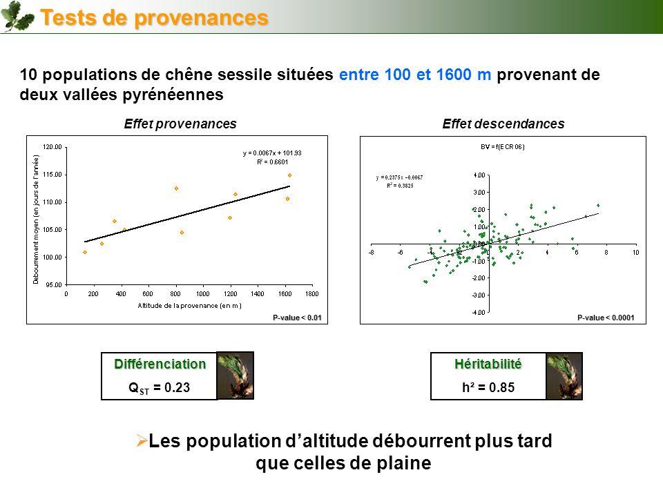 Différenciation Q ST = 0.23Héritabilité h² = 0.85 P-value < 0.0001 P-value < 0.01 10 populations de chêne sessile situées entre 100 et 1600 m provenan