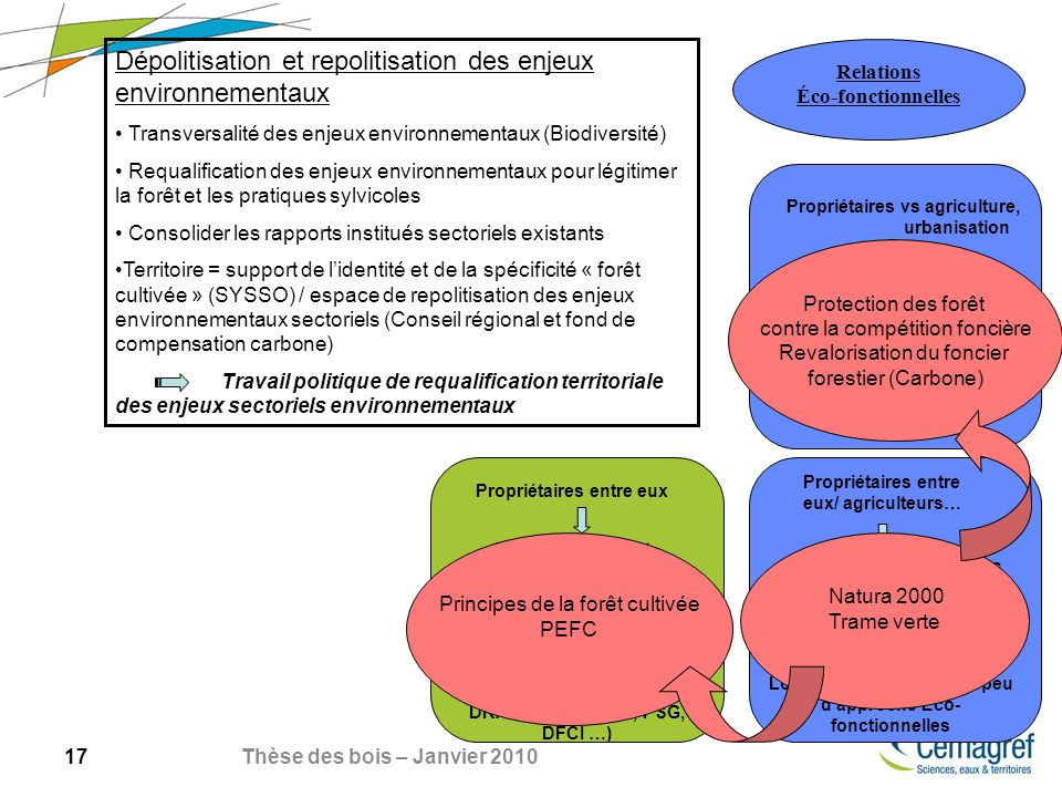 17 Thèse des bois – Janvier 2010 Dépolitisation et repolitisation des enjeux environnementaux Transversalité des enjeux environnementaux (Biodiversité) Requalification des enjeux environnementaux pour légitimer la forêt et les pratiques sylvicoles Consolider les rapports institués sectoriels existants Territoire = support de lidentité et de la spécificité « forêt cultivée » (SYSSO) / espace de repolitisation des enjeux environnementaux sectoriels (Conseil régional et fond de compensation carbone) Travail politique de requalification territoriale des enjeux sectoriels environnementaux Relations Éco-fonctionnelles Propriétaires vs agriculture, urbanisation Propriétaires entre eux Propriétaires entre eux/ agriculteurs… Protection réglementaire et fiscale Très forte institutionnalisation des pratiques de gestion (ORF, DRAF, SRAF, SRGS, PSG, DFCI …) Pression des associations environnementales.