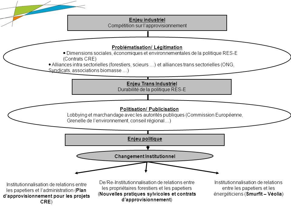19 Thèse des bois – Janvier 2010 Processus de changement Enjeu industriel Compétition sur lapprovisionnement Problématisation/ Légitimation Dimensions sociales, économiques et environnementales de la politique RES-E (Contrats CRE) Alliances intra sectorielles (forestiers, scieurs …) et alliances trans sectorielles (ONG, Syndicats, associations biomasse …) Enjeu Trans Industriel Durabilité de la politique RES-E Politisation/ Publicisation Lobbying et marchandage avec les autorités publiques (Commission Européenne, Grenelle de lenvironnement, conseil régional…) Enjeu politique Institutionnalisation de relations entre les papetiers et ladministration (Plan dapprovisionnement pour les projets CRE) De/Re-Institutionnalisation de relations entre les propriétaires forestiers et les papetiers (Nouvelles pratiques sylvicoles et contrats dapprovisionnement) Institutionnalisation de relations entre les papetiers et les énergéticiens (Smurfit – Véolia) Changement Institutionnel