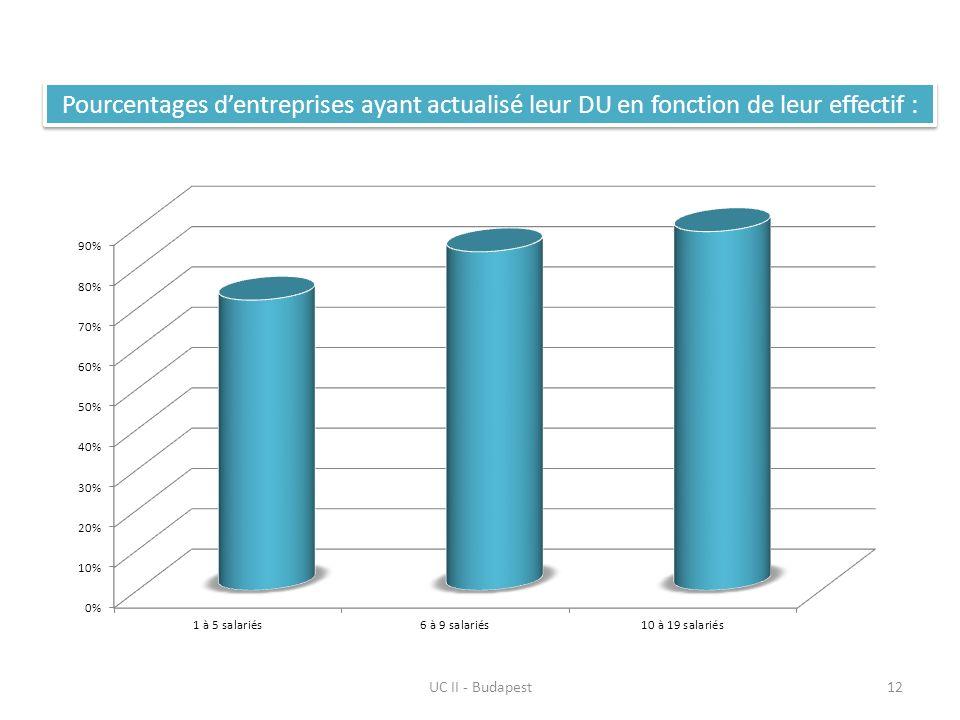 UC II - Budapest12 Pourcentages dentreprises ayant actualisé leur DU en fonction de leur effectif :