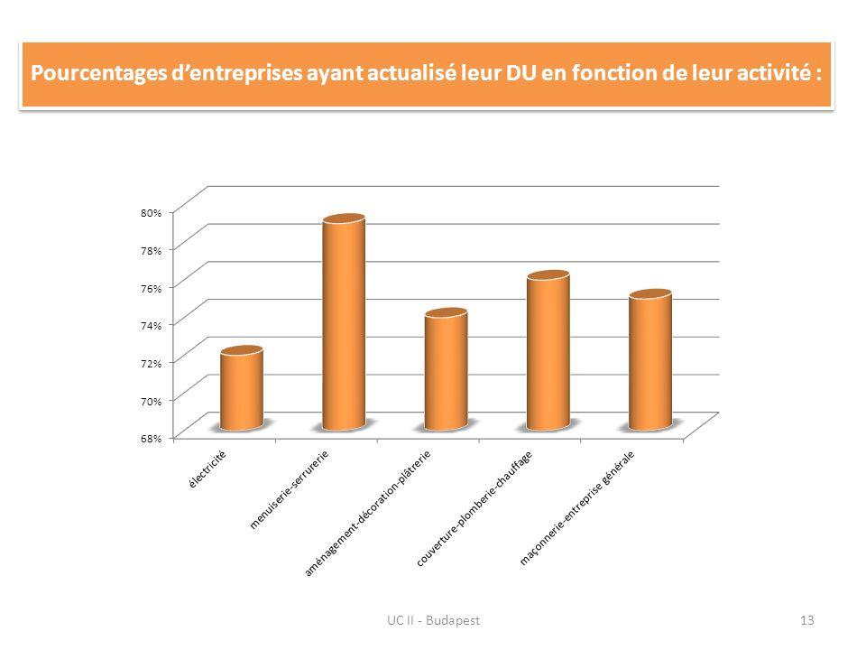 UC II - Budapest13 Pourcentages dentreprises ayant actualisé leur DU en fonction de leur activité :