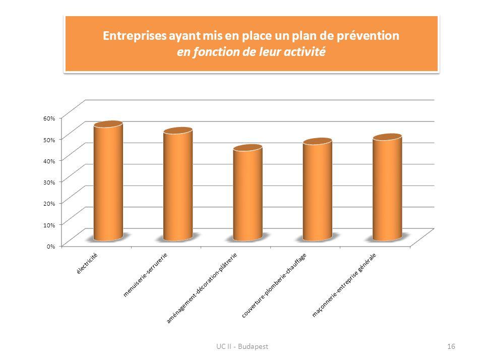 UC II - Budapest16 Entreprises ayant mis en place un plan de prévention en fonction de leur activité
