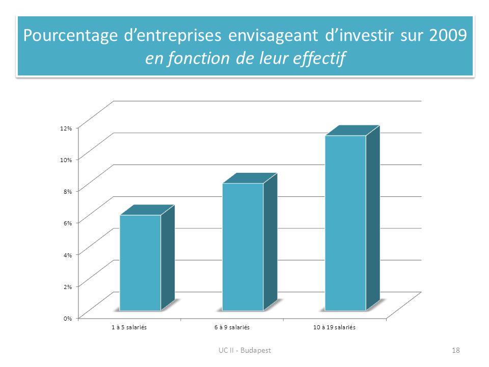 Pourcentage dentreprises envisageant dinvestir sur 2009 en fonction de leur effectif UC II - Budapest18