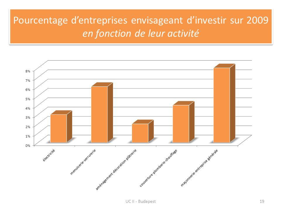 UC II - Budapest19 Pourcentage dentreprises envisageant dinvestir sur 2009 en fonction de leur activité