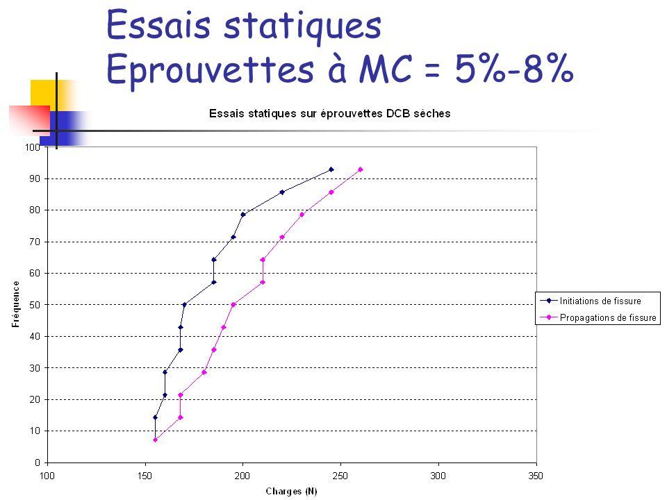 Essais statiques Eprouvettes à MC = 5%-8%