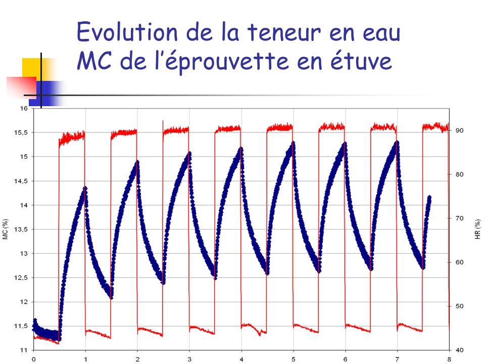 Evolution de la teneur en eau MC de léprouvette en étuve