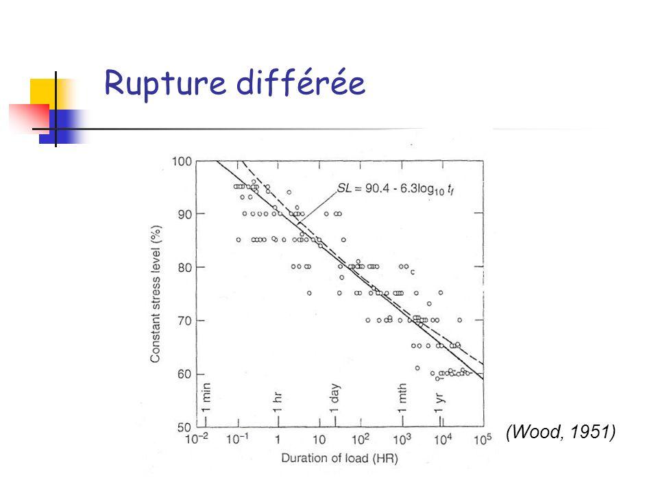 Longueurs de fissures pour 50%<RH<90% (période 24h)