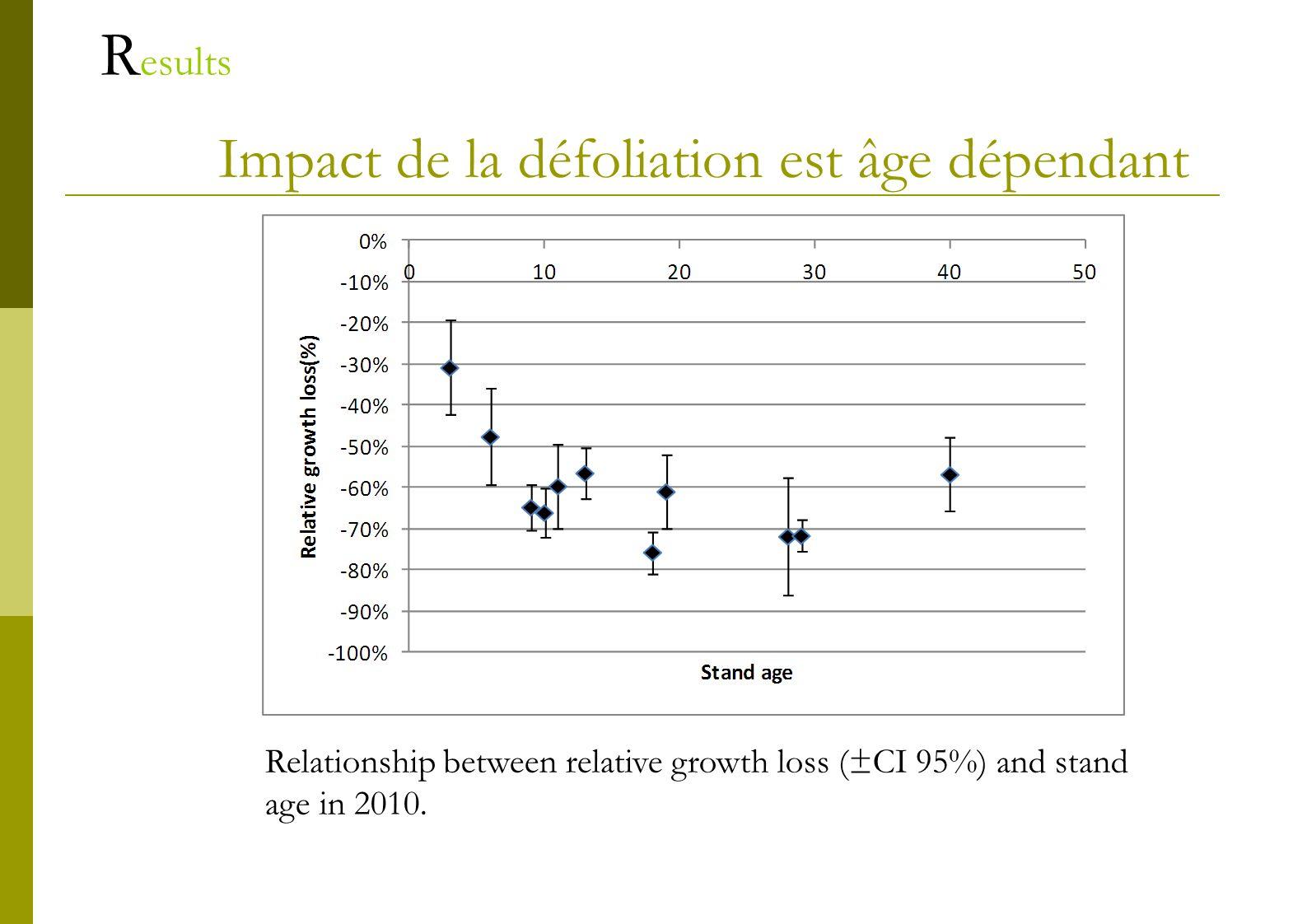 Impact de la défoliation est âge dépendant R esults Relationship between relative growth loss (±CI 95%) and stand age in 2010.