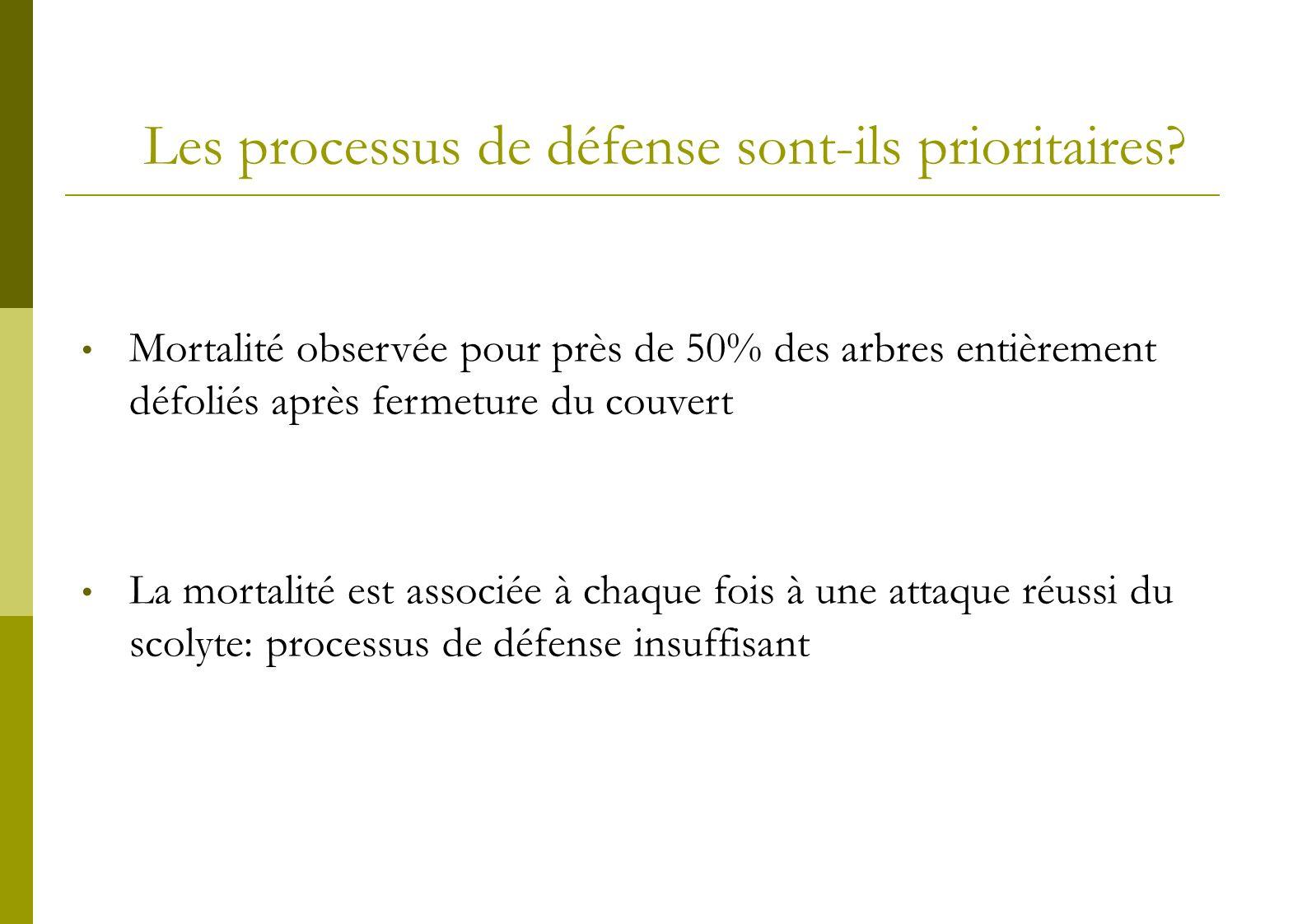 Les processus de défense sont-ils prioritaires? Mortalité observée pour près de 50% des arbres entièrement défoliés après fermeture du couvert La mort