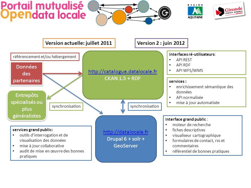 Version 2 : juin 2012 référencement et/ou hébergement http://datalocale.fr Drupal 6 + solr + GeoServer interface grand public : moteur de recherche fiches descriptives visualiseur cartographique formulaires de contact, rss et commentaires référentiel de bonnes pratiques Données des partenaires Version actuelle: juillet 2011 http://catalogue.datalocale.fr CKAN 1.5 + RDF interfaces ré-utilisateurs: API REST API RDF API WFS/WMS synchronisation Entrepôts spécialisés ou plus généralistes synchronisation services : enrichissement sémantique des données API normalisée mise à jour automatisée services grand public: outils dinterrogation et de visualisation des données mise à jour collaborative audit de mise en œuvre des bonnes pratiques