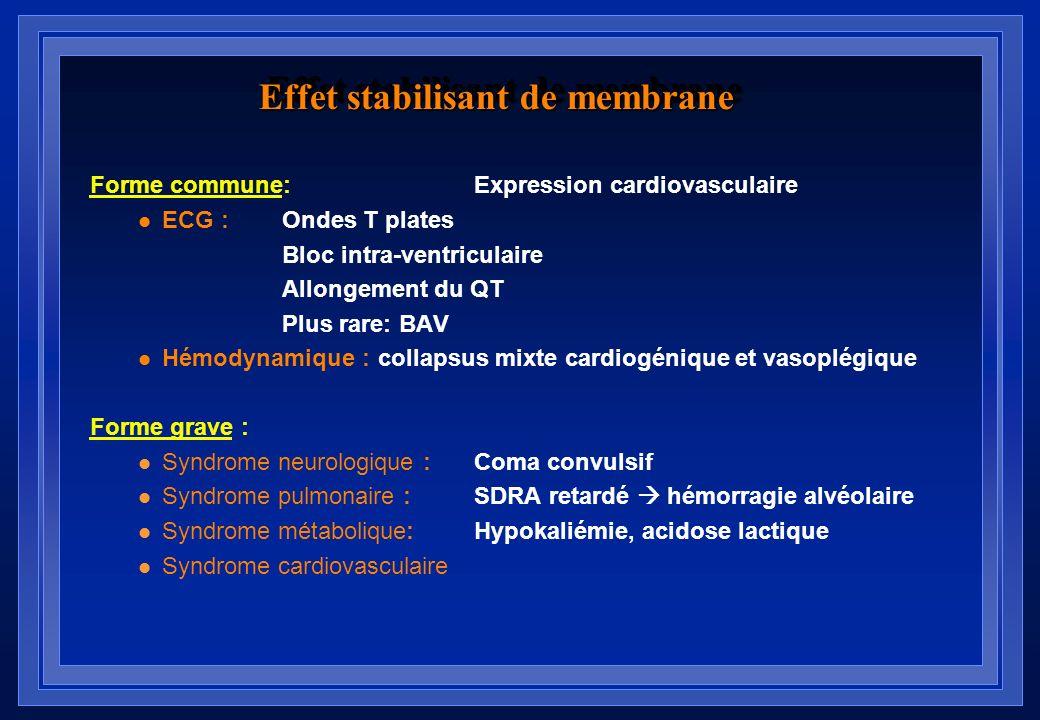 Aspects ECG de leffet stabilisant de membrane: Aspects de syndrome de Brugada D. Goldgran-Tolédano, NEJM, 2002 A la découverte:Après perfusion de bica