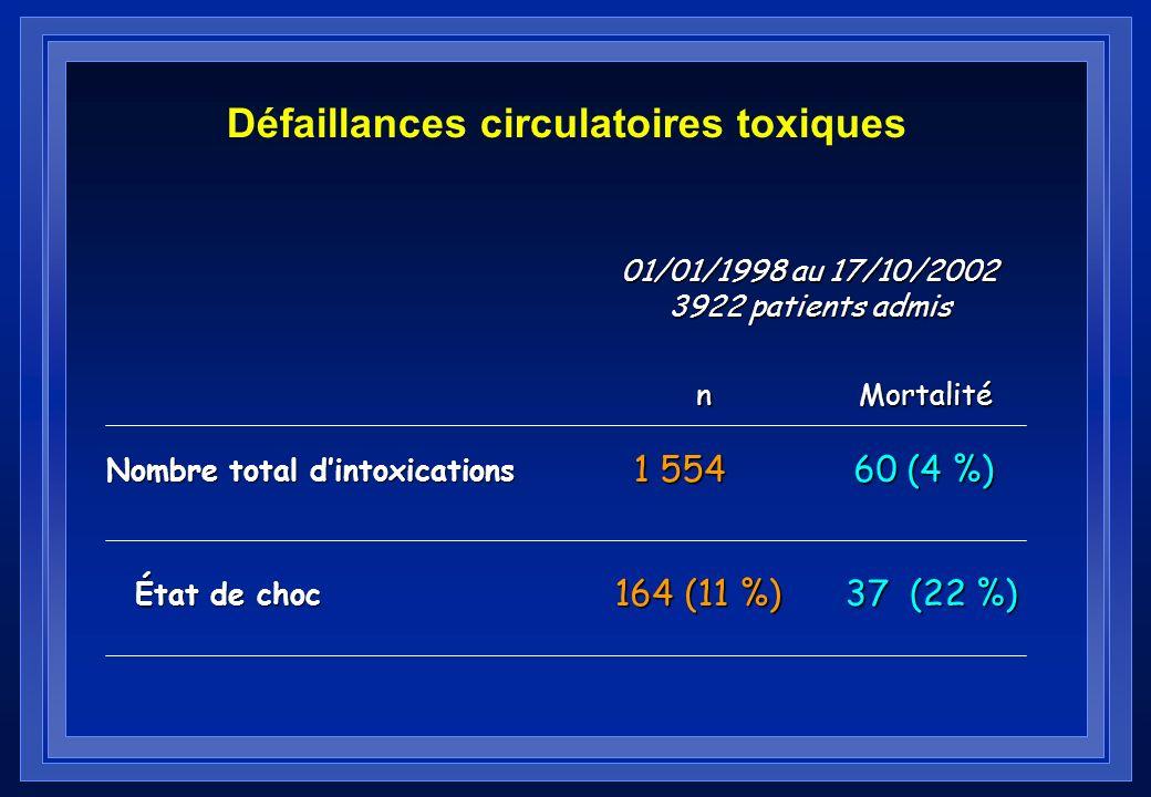 Épidémiologie des intoxications 1993 - 2000 Analgésiques – Opiacés / opioïdes201 9,5 % – Aspirine44 0 % – Paracétamol87 1,1 % Benzodiazépines 7320,5 %