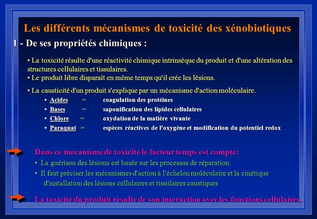 Défaillances circulatoires toxiques Nombre total dintoxications État de choc 1 554 164 (11 %) 60 (4 %) 37 (22 %) 01/01/1998 au 17/10/2002 3922 patient
